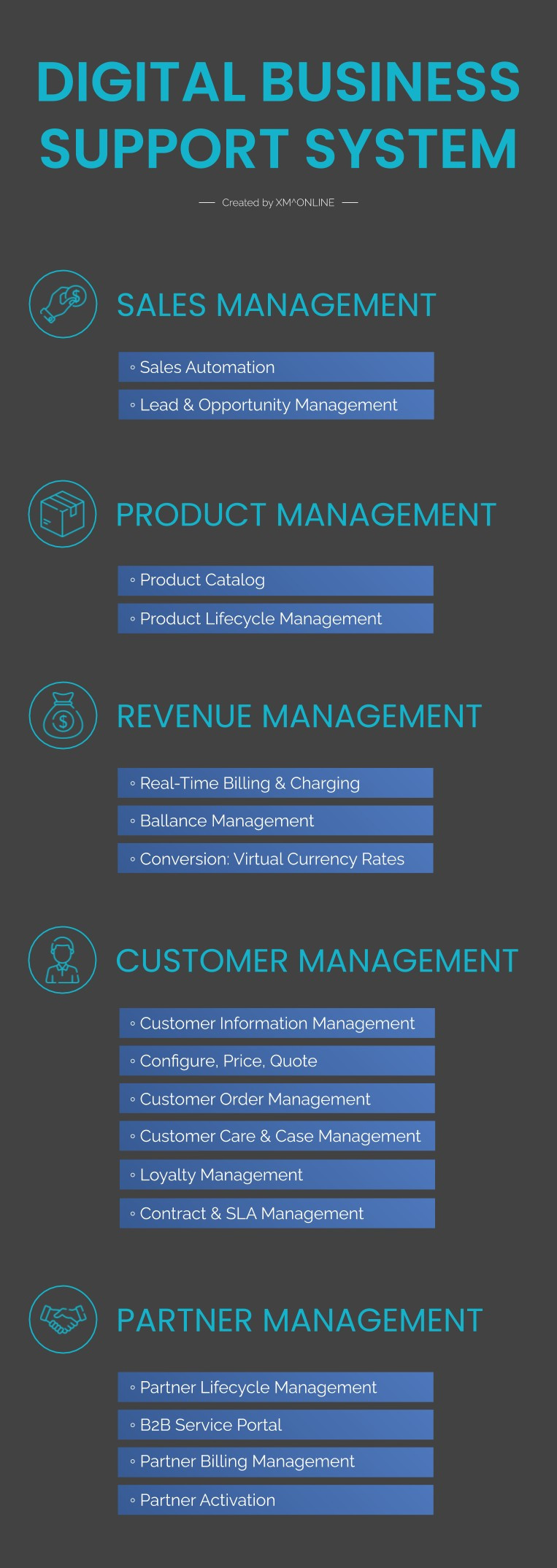 What is Digital Business Support System (Digital BSS)
