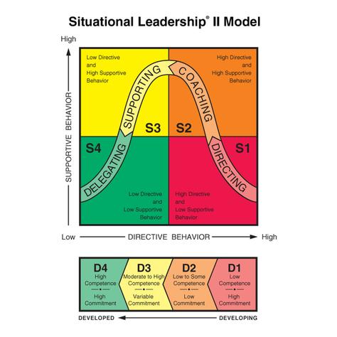Situational Leadership: Useful For Any Situation?