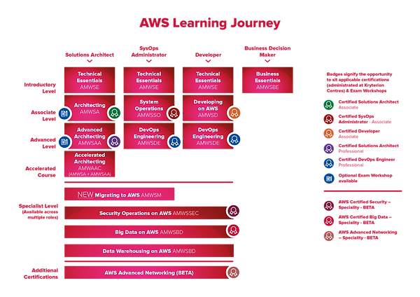 AWS Learning Journey