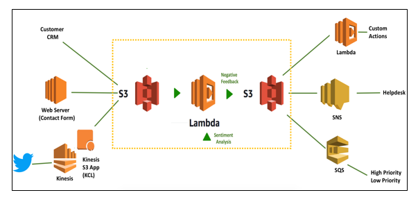 Lambda Serverless functions