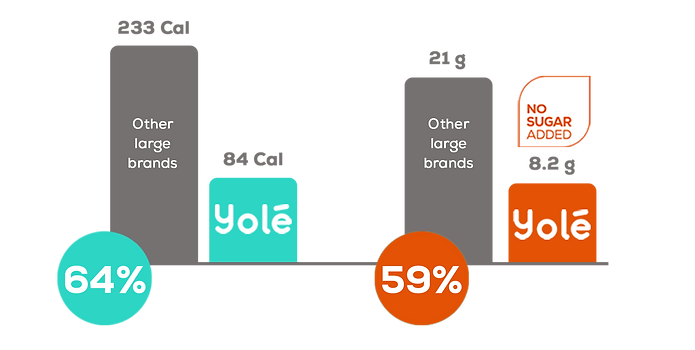 YOLE NUTRITIONAL VALUES.png