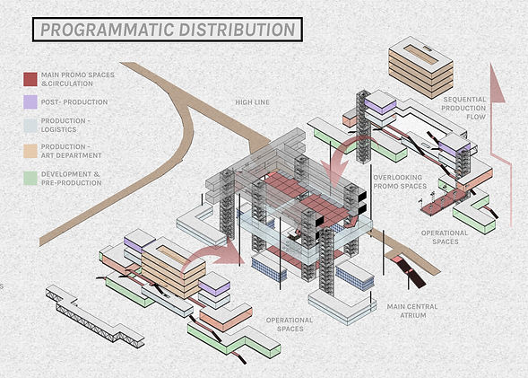 Programmatic distribution