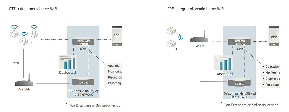 Home WiFi Cloud System Architecture | Singapore | OCO InfoComm