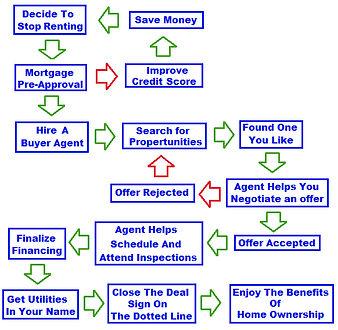 buying process.jpg