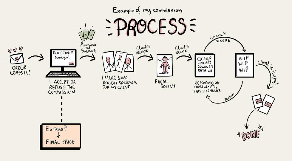 Commission process.jpg