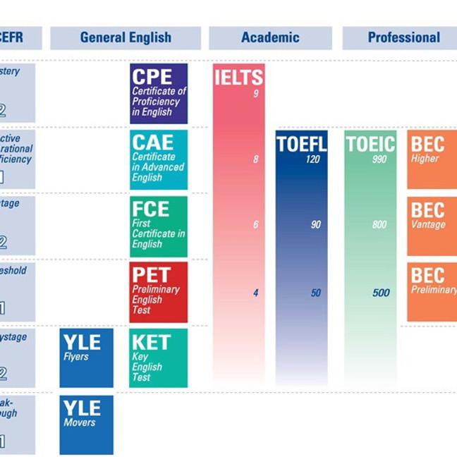 英語能力評估