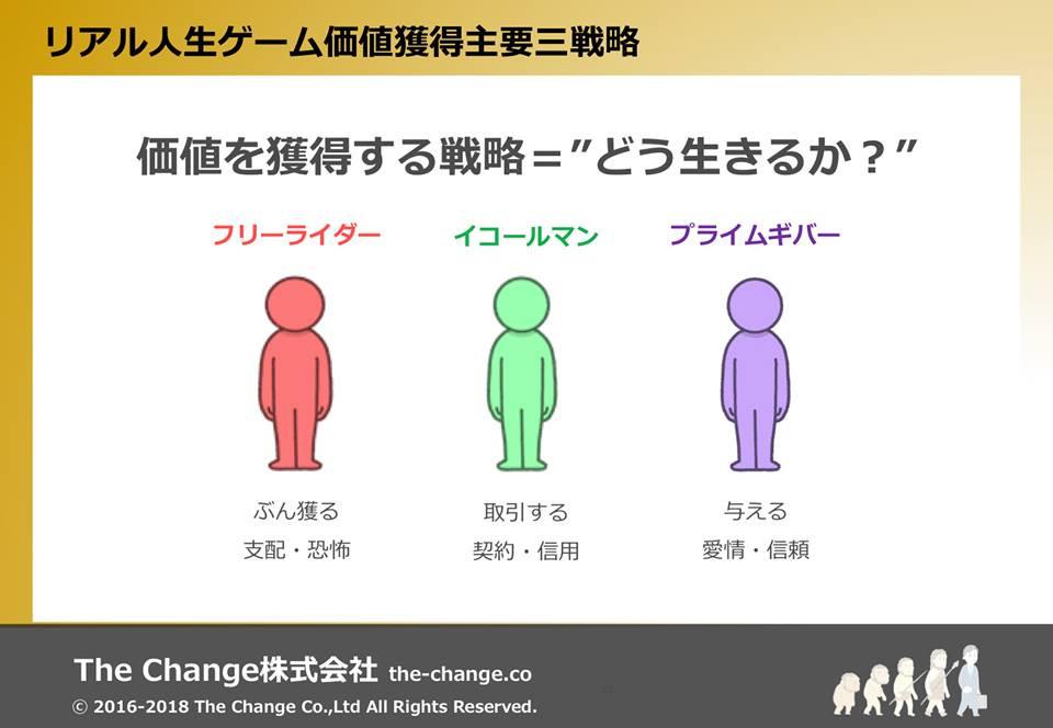 人生の変化を最速化する プライベートメンタルジム The Change