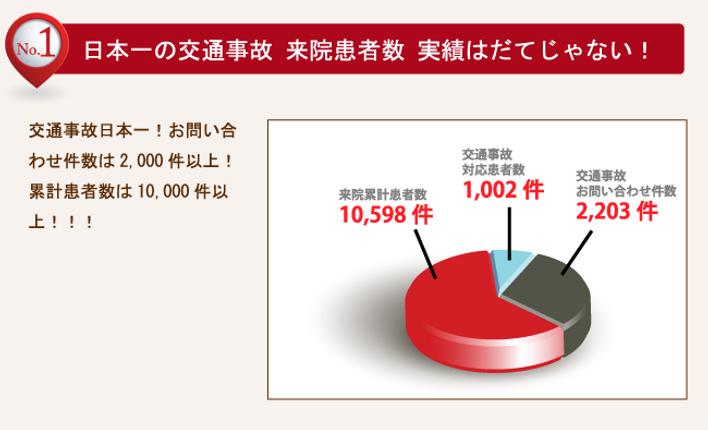 日本一の交通事故来院患者数実績はだてじゃない!
