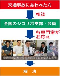 ジコサポ日本 交通事故 無料相談