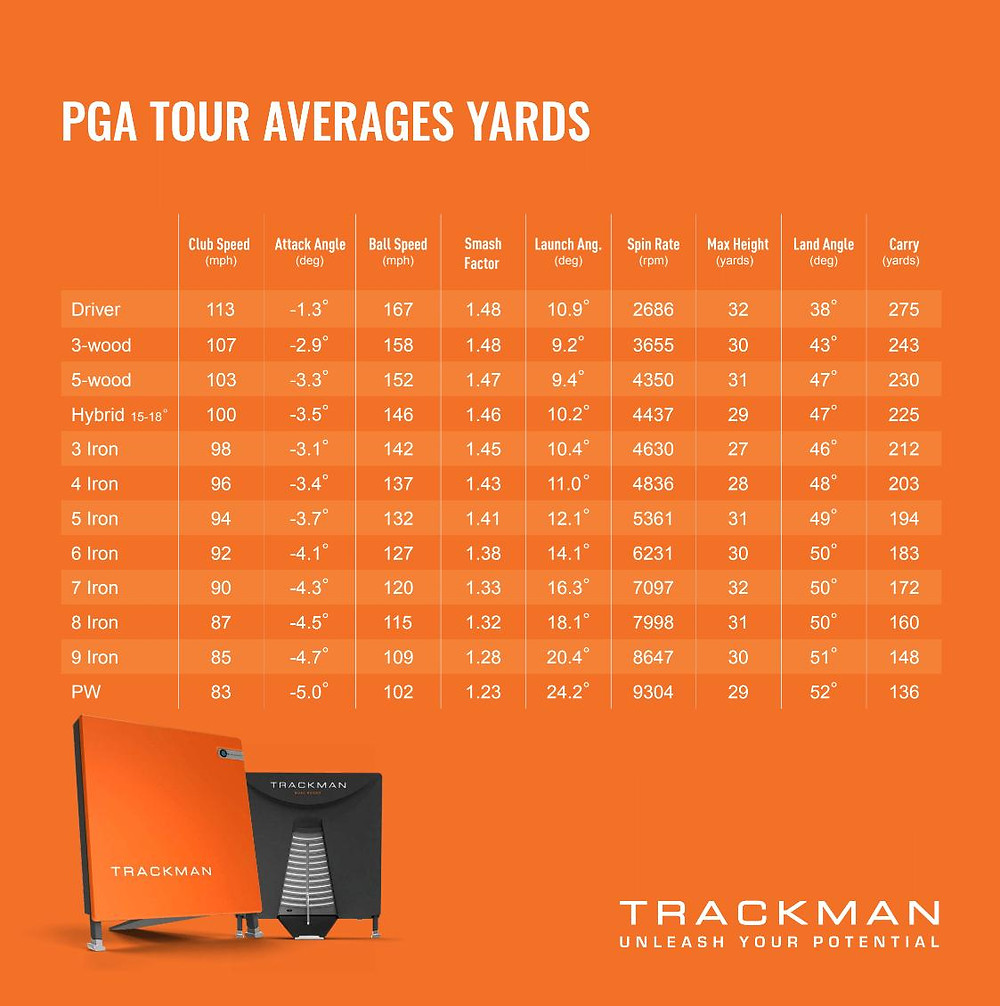 Trackman, PGA Tour, professional golf, golfers, standard deviation, statistics, doppler radar, PGA swing distances