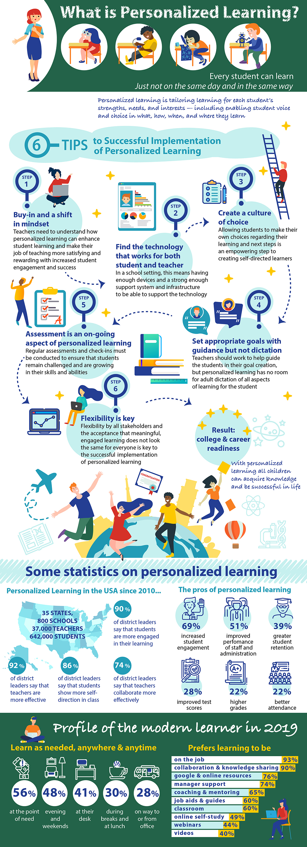 Infographics What is personalized learni