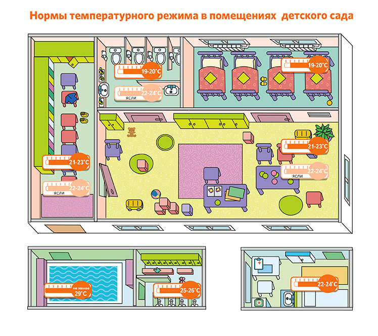 Температурный план для журнала работ