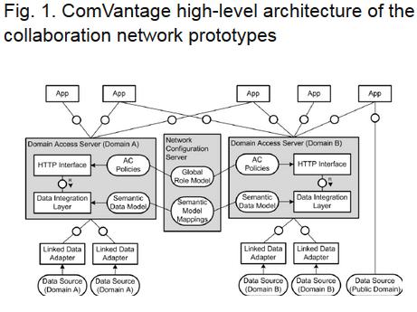 ComVantage Architecture