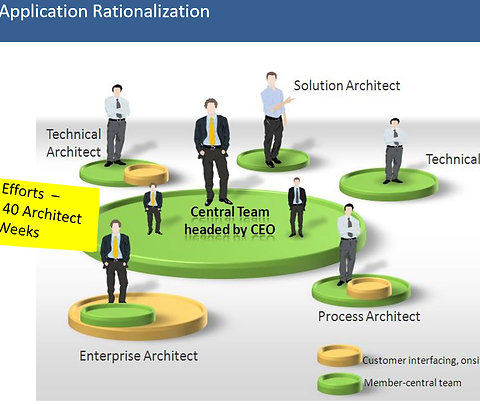 Application Rationalization - Case Study (Telecom)