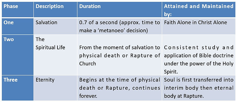 3 Phases of the Spiritual Life.jpg