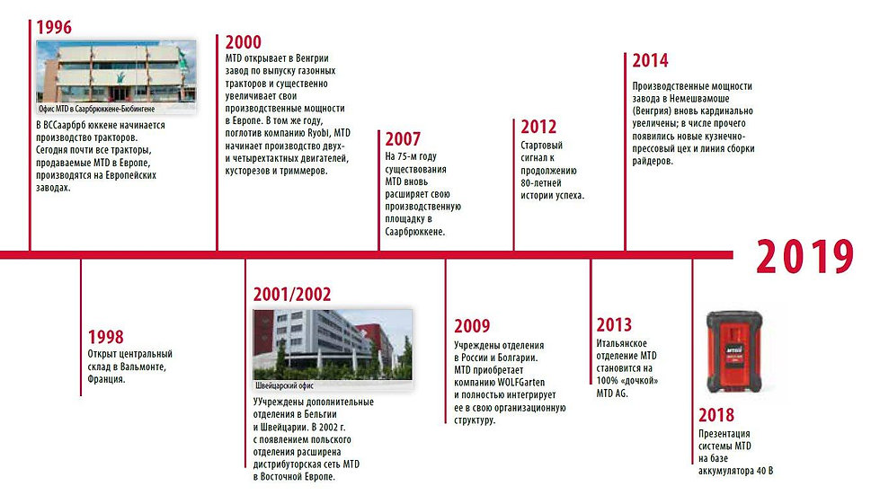 История создания бренда садовой техники MTD с 1932 по 2019 г.г