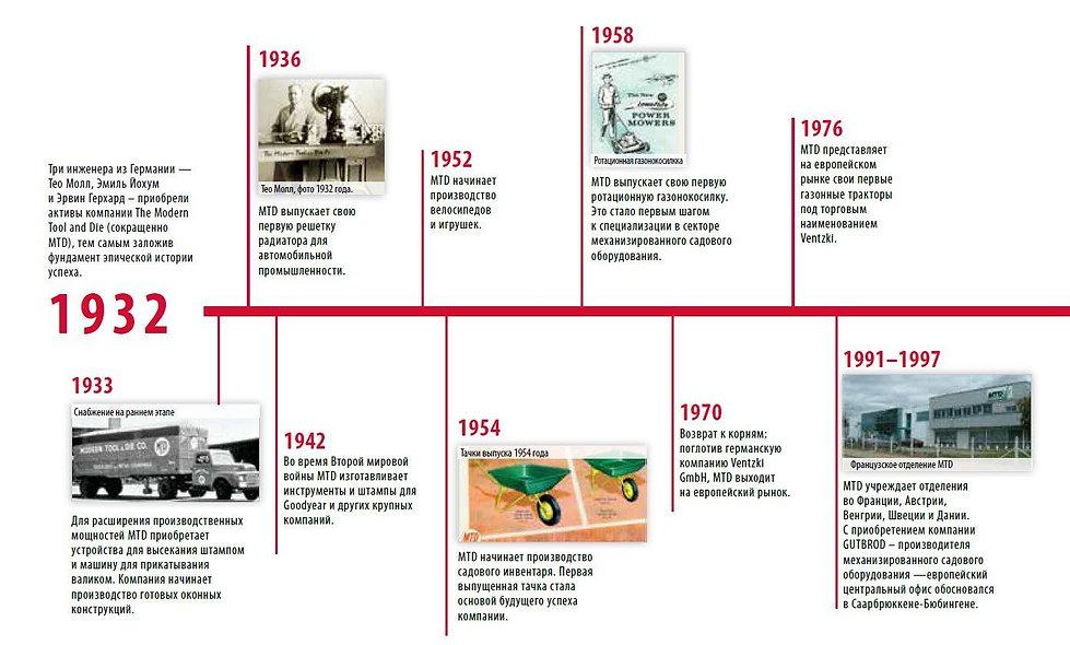 История создания бренда садовой техники MTD с 1932 года