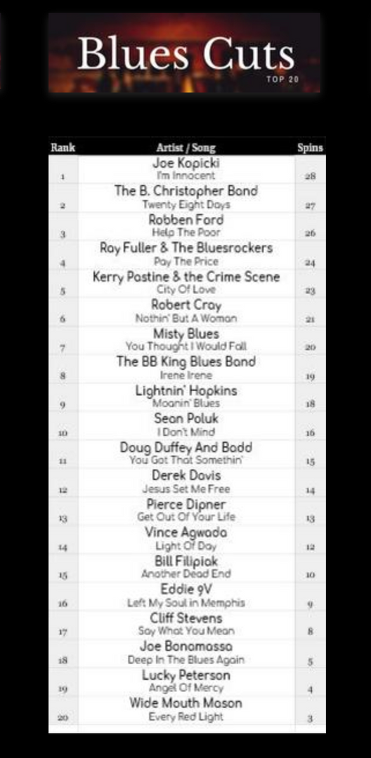 Guitar One Top 20