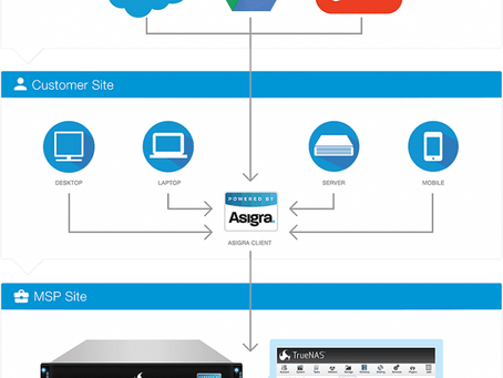 Introducing the Asigra TrueNAS Backup Appliance