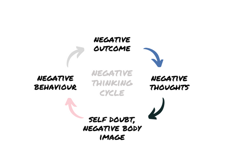 How Negative Mindset Affects Your Body Image?