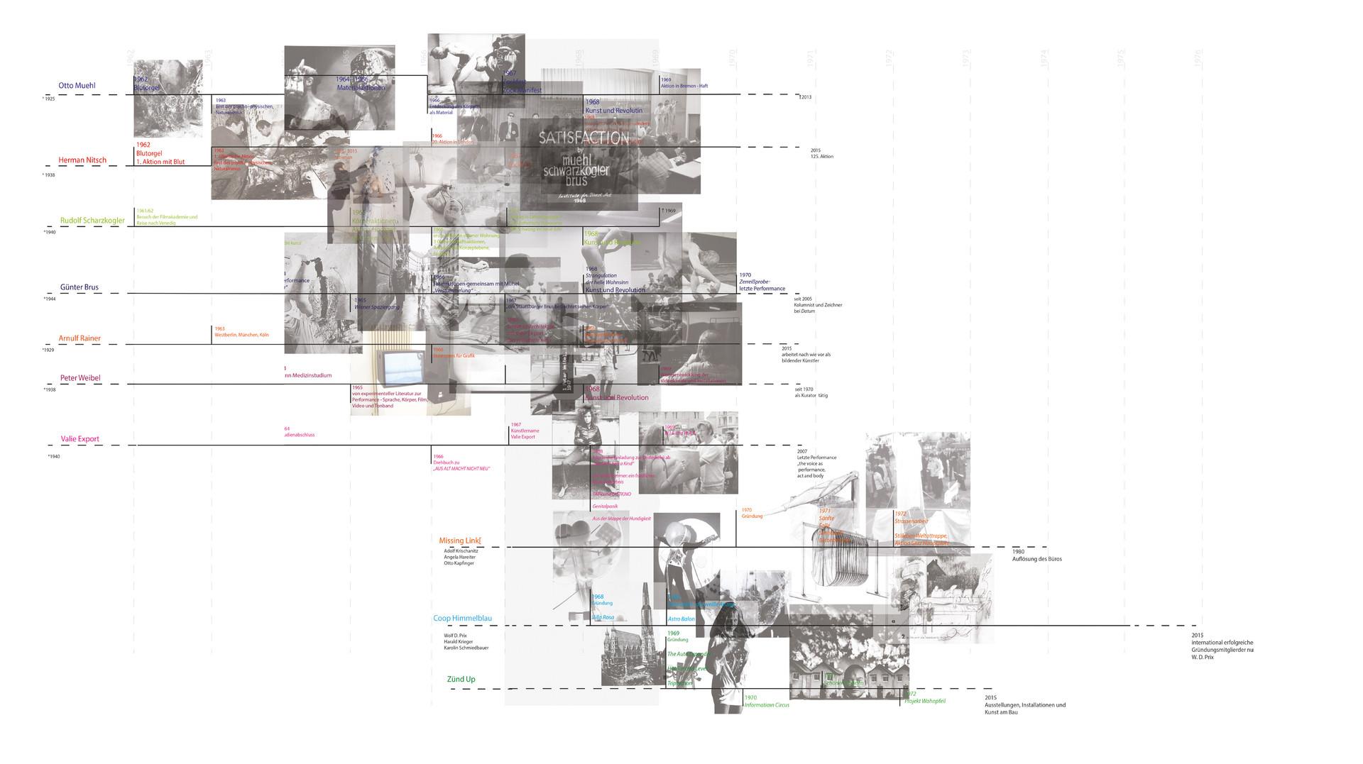 Timeline ©Natalie Hofbauer und Bettina Siegele