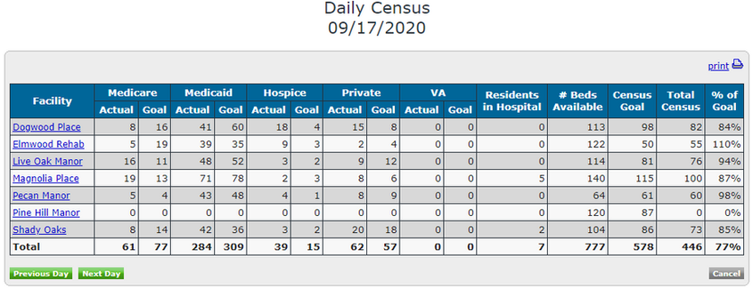 Daily Census