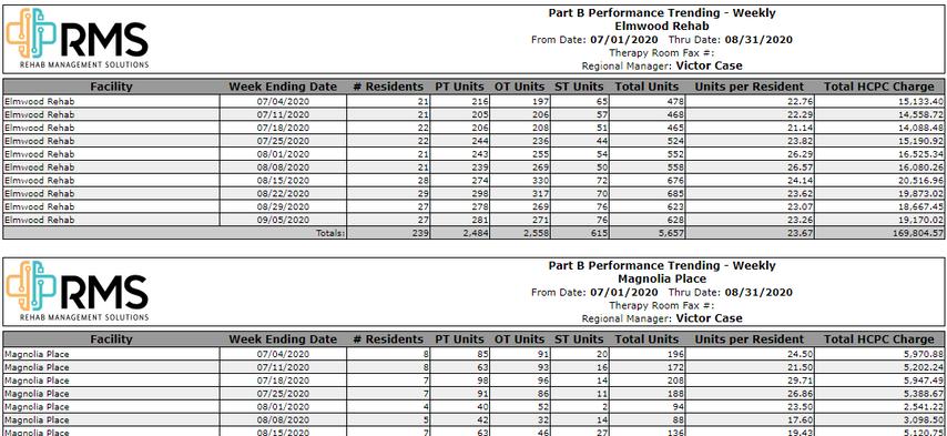 Part B Performance Trending