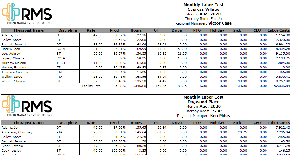 Monthly Labor Cost