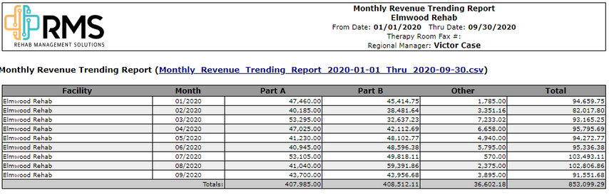 Monthly Revenue Trending