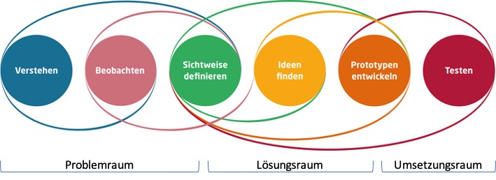 Die sechs Schritte des Design Thinking, Problemraum, Lösungsraum, Umsetungsraum