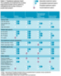 Prostate cancer treatment selector chart