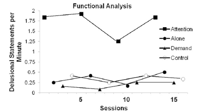 The Ethics of Functional Analyses (Presentation + CEU)