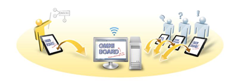 Omni Board.png