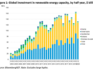 Figure-1-Global-investment-in-renewable-