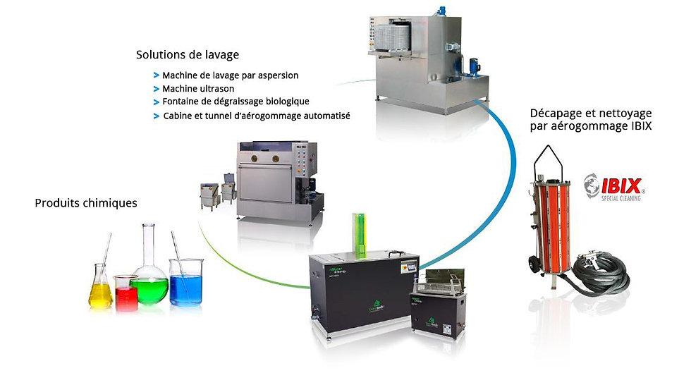 Benelux Eco Net à Aywaille-Remouchamps - aérogommage, ponçage, machine ultrasons, décapage et produits chimiques