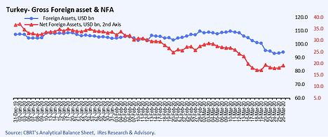CBRT foreign assets & NFA.png