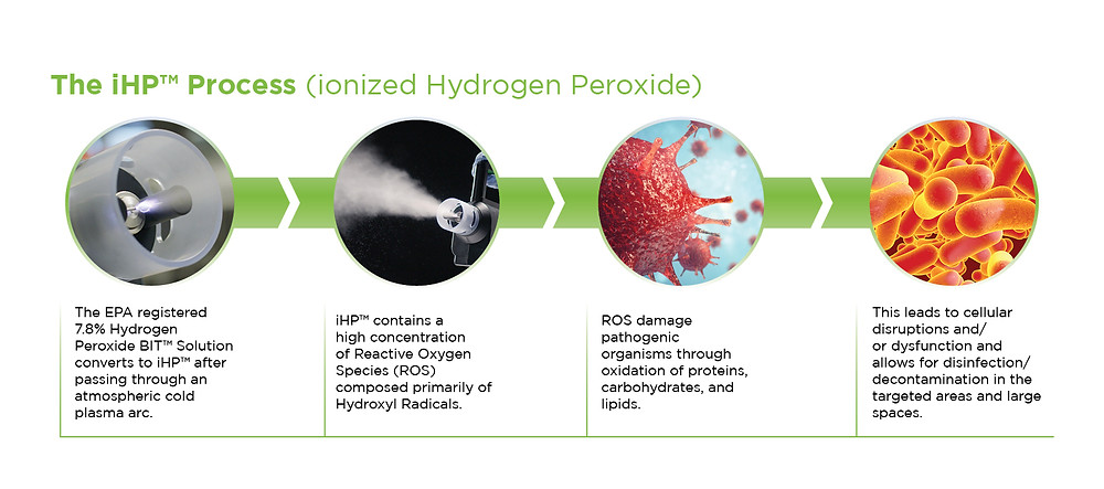 ionized hydrogen peroxide disinfection process
