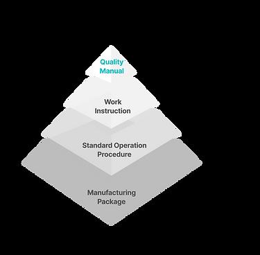 QualityPyramid.png