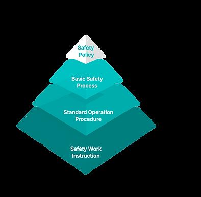 SafetyPyramid.png