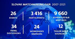 Словашки Matchmaking панаир 2021 Братислава