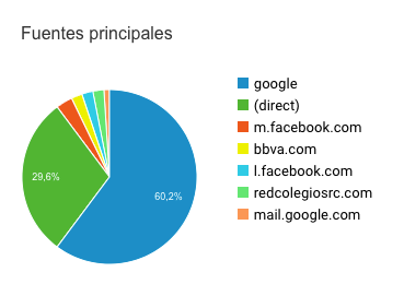 Origen tráfico Google Analytics