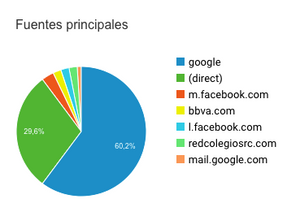 Origen tráfico Google Analytics