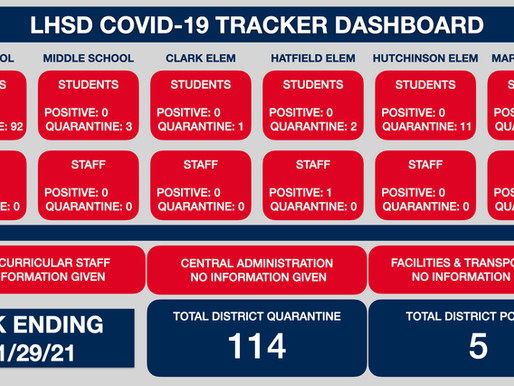 LHSD COVID TRACKER WK ENDING 1/29