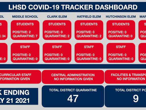 LHSD COVID TRACKER WK Ending 5/21