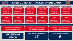 LHSD COVID TRACKER WK Ending 2/26/21