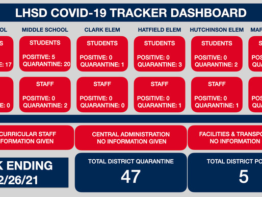 LHSD COVID TRACKER WK Ending 2/26/21