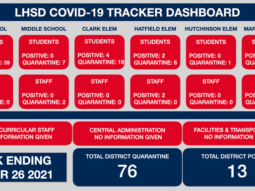 LHSD COVID Tracker WK Ending 3/26/21