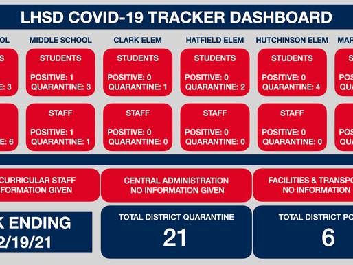 LHSD COVID TRACKER WK ENDING 2/19/21