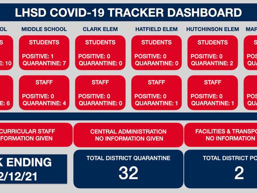 LHSD COVID TRACKER WK ENDING 2/12/21