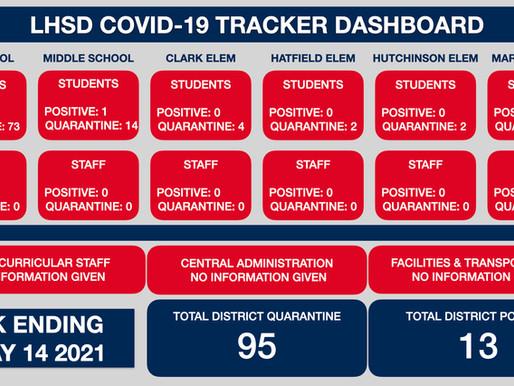 LHSD COVID TRACKER WK Ending 5/14